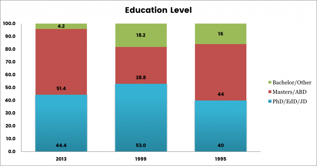 Graph showing respondents' education level