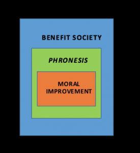 "A set of nested squares with ""moral improvement"" in the center ""phronesis"" enclosing ""moral improvement"" and ""benefit society"" enclosing ""phronesis."""