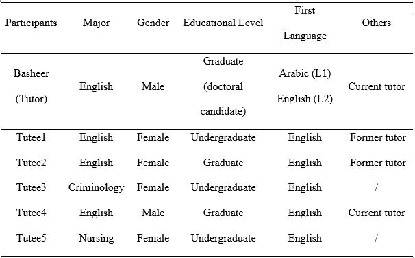 Table indicating tutor and tutee major, gender, educational level, first language, and other information indicating whether the participant was a former or current tutor.