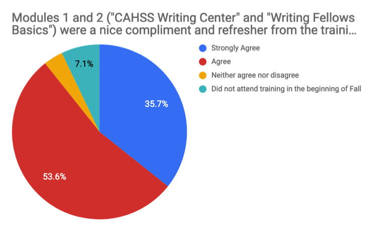 "Image of pie chart Survey Question 1, ""1.Modules 1 and 2 (""CAHSS Writing Center"" and ""Writing Fellow Basics"") were a nice complement and refresher from the training done in the beginning of Fall."" Results indicate: agree 53.6%, strongly agree 35.7%, did not attend training in the beginning of Fall 7.1%, neither agree nor disagree 3.6%. Not pictured: the 0% of respondents that answered ""Disagree"" and ""Strongly Disagree""."