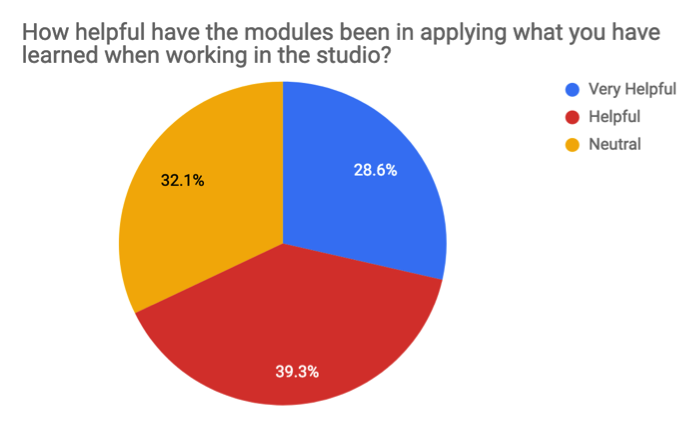 "Image of pie chart of Survey Question 2, ""How helpful have the modules been in applying what you have learned when working in the studio?"" Results indicate: helpful 39.3%, neutral 32.1%, very helpful 28.6%. Not pictured, the 0% of respondents that answered ""Less helpful"" and ""Not at all helpful."""