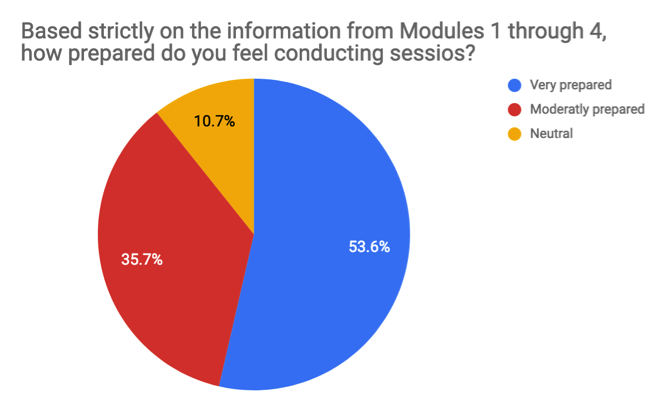 "Image of pie chart of Survey Question 3, ""Based strictly on the information from Modules 1 through 4, how prepared do you feel conducting sessions?"" Results indicate: very prepared 53.6%, moderately prepared 35.7%, neutral 10.7%. Not pictured, the 0% of respondents that answered ""Less prepared"" and ""Not at all prepared."""