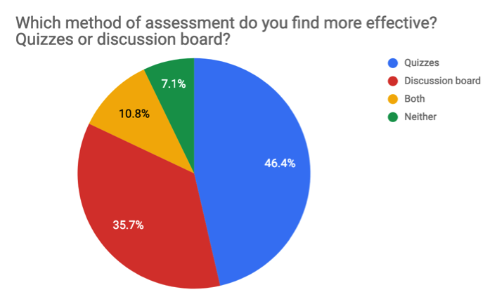 "Image of pie chart for Survey Question 4, ""What method of assessment do you find most effective? Quizzes or discussion board?"" Results are as follows: quizzes 46.4%, discussion board 35.7%, both 10.8%, neither 7.1%."