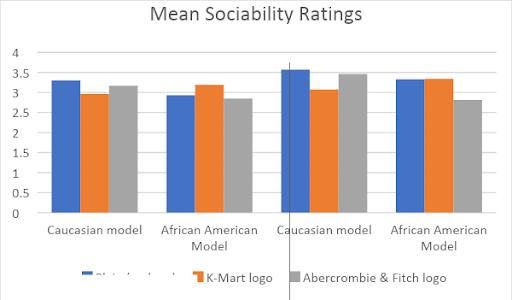 "Bar graph titled, ""Mean Sociability Ratings."""