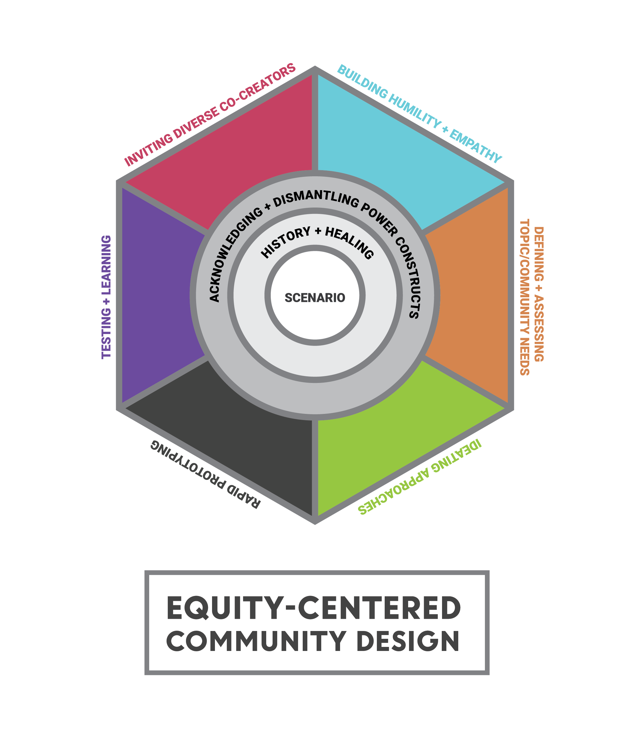 Image 1 - This is a hexagonal image that represents the iterative process of Equity-Centered Community Design. It features six color-coded pieces of the hexagon that show the various processes of the framework: Inviting Diverse Co-Creators, Building Humility and Empathy, Defining/Assessing Topic/Community Needs, Ideating Approaches, Rapid Prototyping, and Testing and Learning. In the center of the hexagon is a circle that represents the scenario or context. Encircling that circle is ring that reads: History & Healing. Encircling that ring is a ring that reads: Acknowledging and Dismantling Power Constructs.